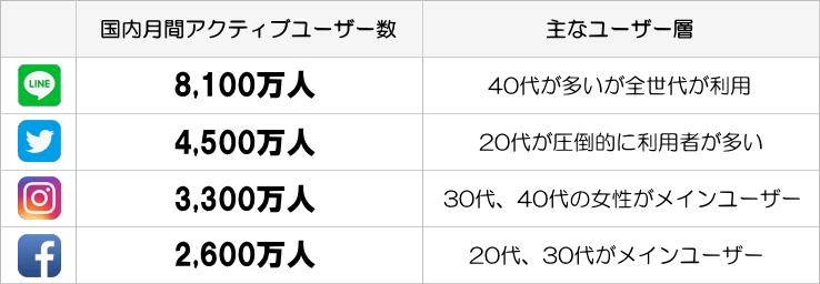 各SNS国内月間アクティブユーザー数