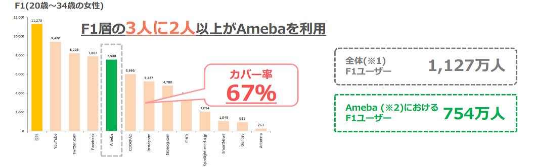 0008659f09317 出典:nielsen mobile 2016年4月度レポート(google yahoo Line rakutenなど除く)  ※1 nielsenの保有する各ペルソナの全体ユーザー※2 会員・非会員含めたAmebaユーザー ...