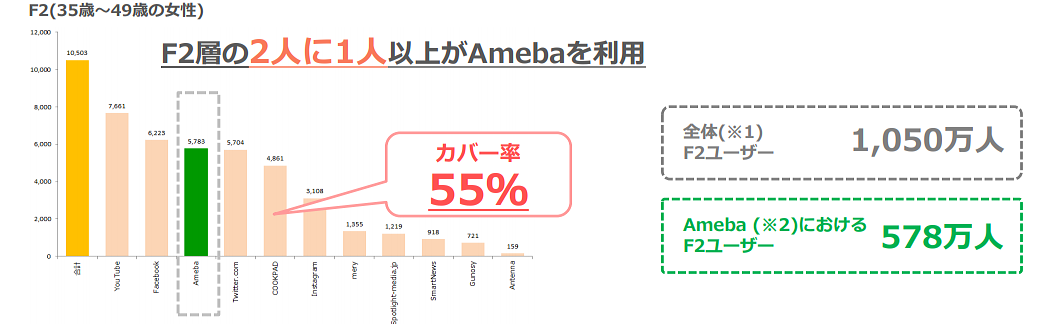 amebaF2層