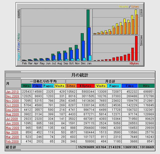 2009年度のアクセス解析