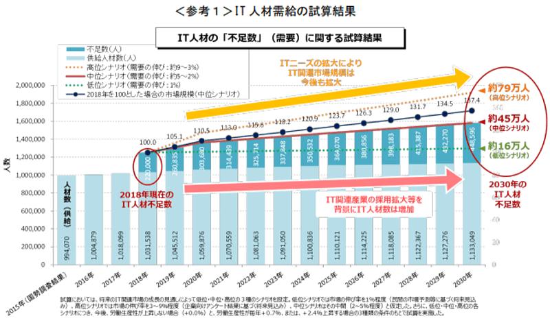 経済産業省IT 人材需給の試算結果