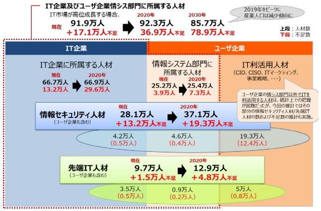 IT人材の需給に関する推計