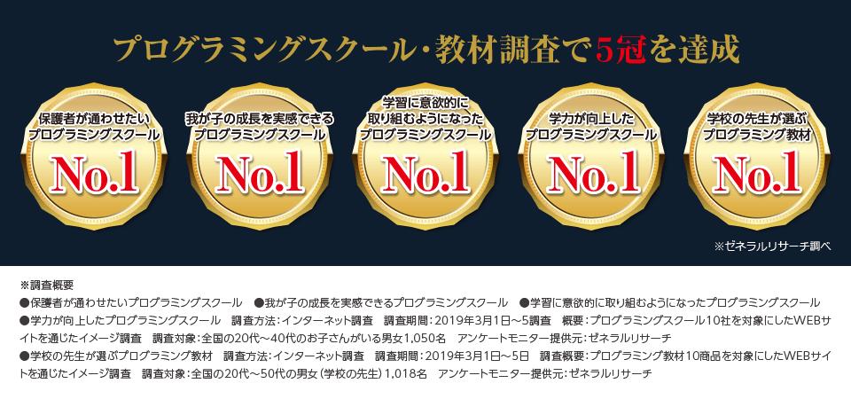 消費者アンケート調査で「保護者が通わせたいプログラミングスクール第一位」等の5冠を達成
