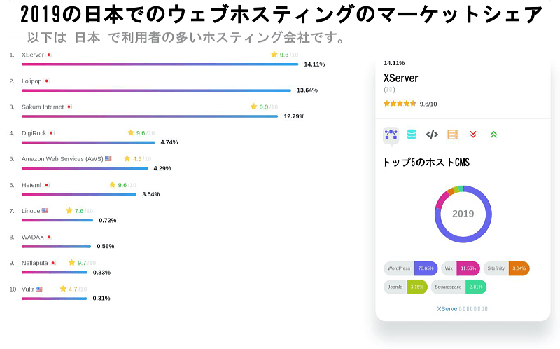 日本 で利用者の多いホスティング会社