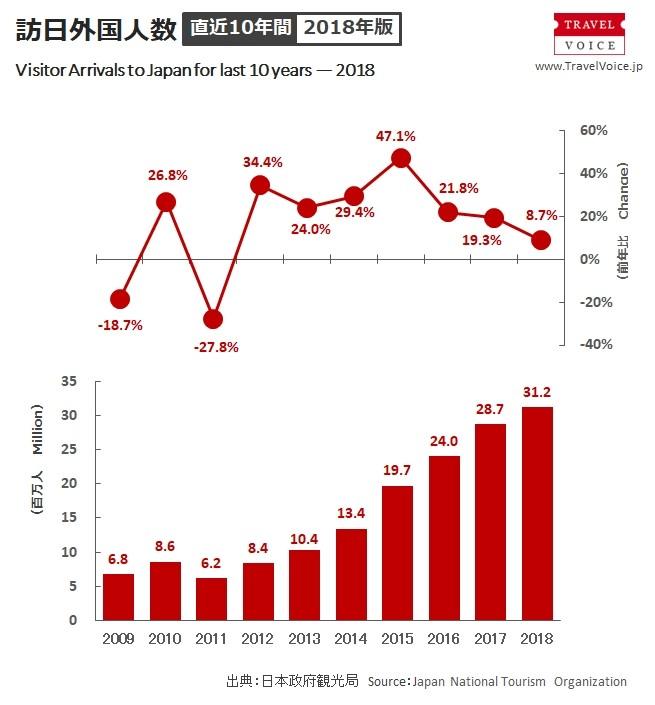 2018年年に日本を訪れた外国人観光客の数は3119万1900人