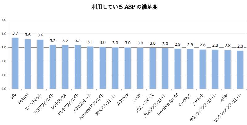 利用している ASP の満足度