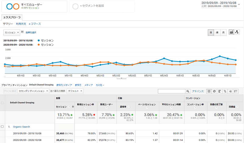 Googleアナリティクスの解析ツール