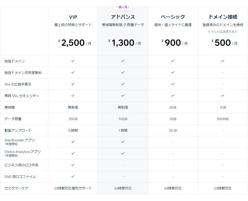 wix 料金表