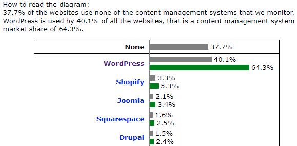WordPress世界シェア40.1%