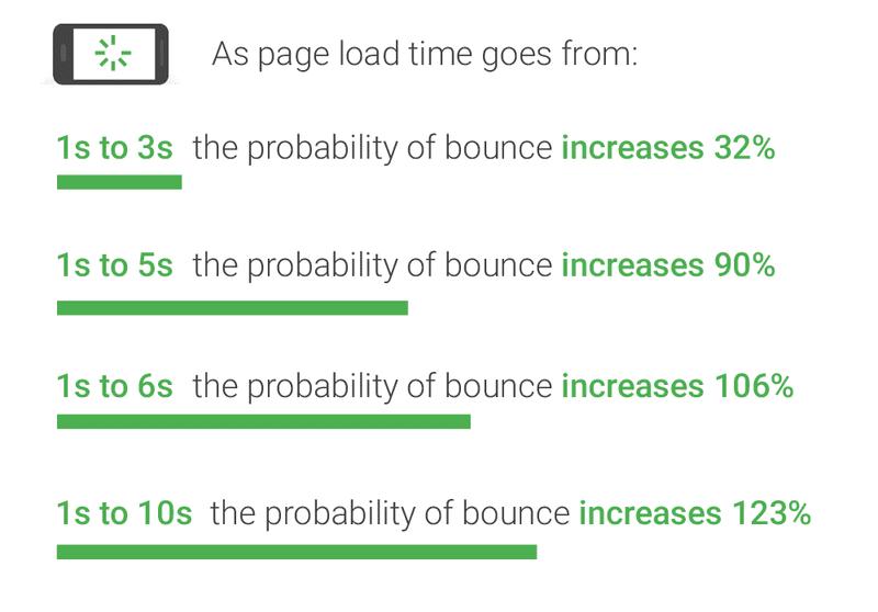 ページ表示スピードが遅いと直帰率が上昇する